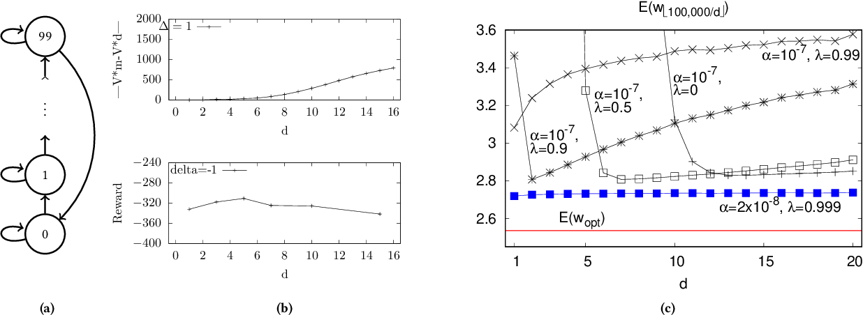 Figure 1 for An Analysis of Frame-skipping in Reinforcement Learning