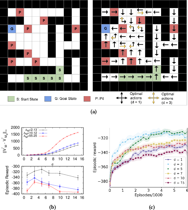 Figure 2 for An Analysis of Frame-skipping in Reinforcement Learning