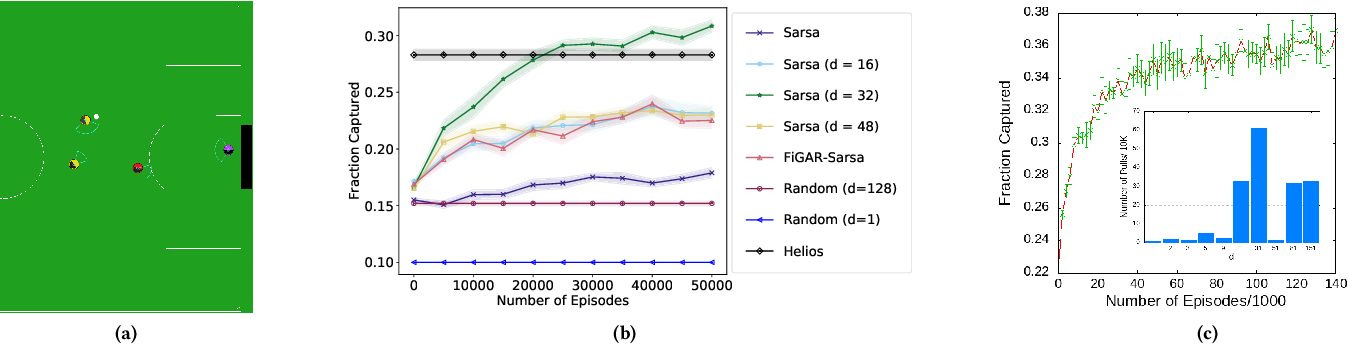 Figure 4 for An Analysis of Frame-skipping in Reinforcement Learning