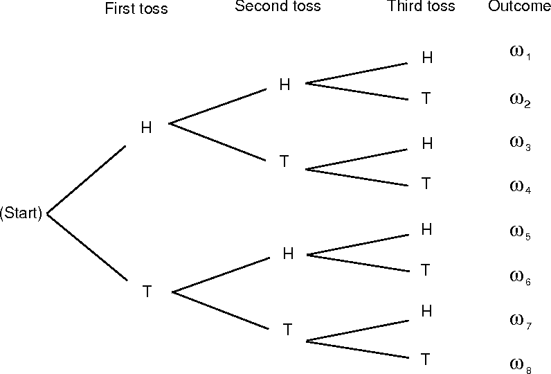 Figure 18 from discrete probability distributions 11 simulation of figure 18 tree diagram for three tosses of a coin ccuart Choice Image