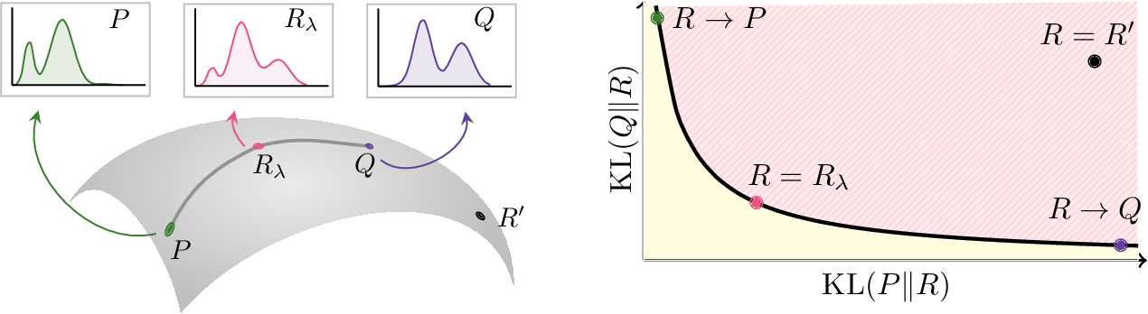 Figure 1 for Divergence Frontiers for Generative Models: Sample Complexity, Quantization Level, and Frontier Integral
