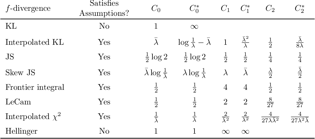Figure 2 for Divergence Frontiers for Generative Models: Sample Complexity, Quantization Level, and Frontier Integral