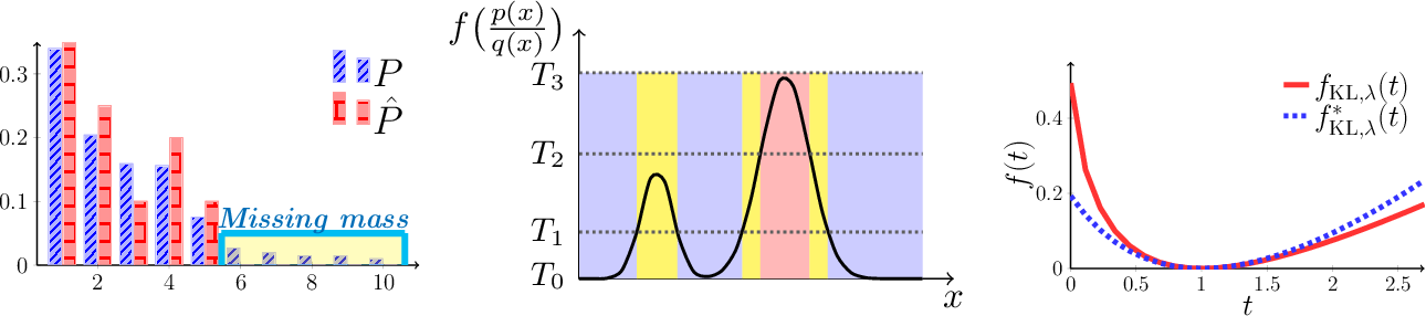 Figure 3 for Divergence Frontiers for Generative Models: Sample Complexity, Quantization Level, and Frontier Integral
