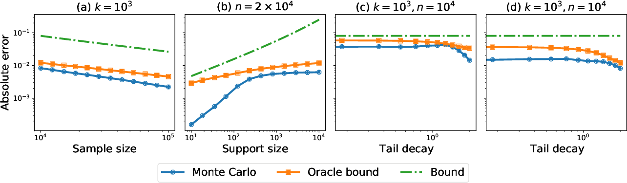 Figure 4 for Divergence Frontiers for Generative Models: Sample Complexity, Quantization Level, and Frontier Integral