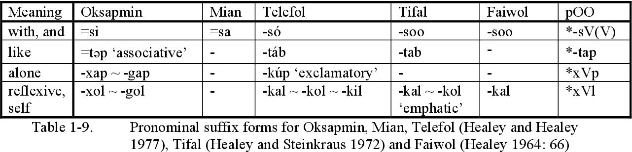 PDF] A grammar of Oksapmin - Semantic Scholar