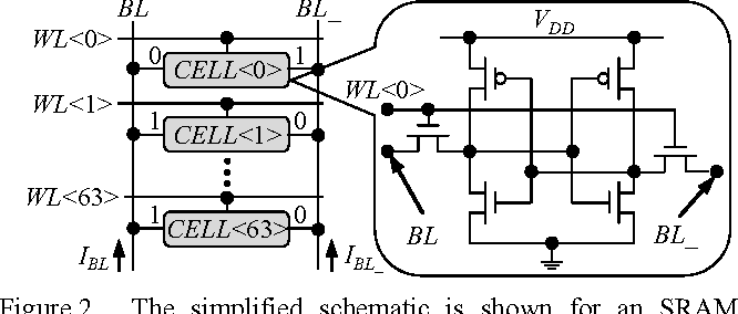 Figure 2. The simplified schematic is shown for an SRAM column designed in a 45nm CMOS process where the read current is defined as the difference between two bit-line currents: IREAD = IBL – IBL_.