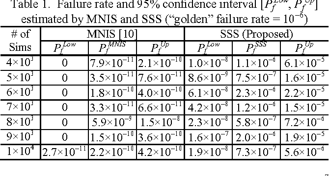 """Table 1. Failure rate and 95% confidence interval [PfLow, PfUp] estimated by MNIS and SSS (""""golden"""" failure rate = 10−6)"""