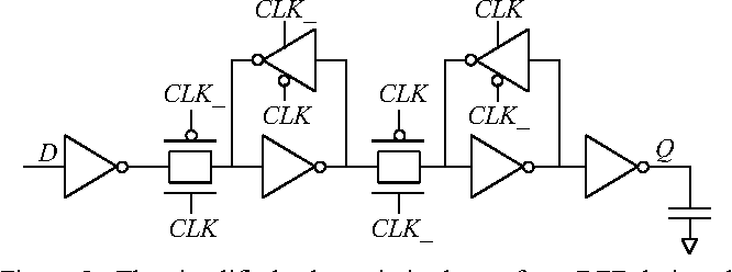 Figure 5. The simplified schematic is shown for a DFF designed in a 32nm CMOS process where the delay from the clock signal CLK to the output Q is considered as the performance of interest.