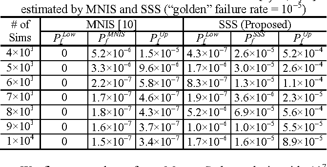 """Table 2. Failure rate and 95% confidence interval [PfLow, PfUp] estimated by MNIS and SSS (""""golden"""" failure rate = 10−5)"""