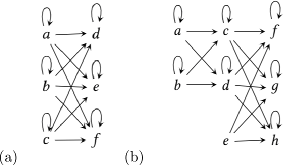 Figure 4 for The Representation Theory of Neural Networks