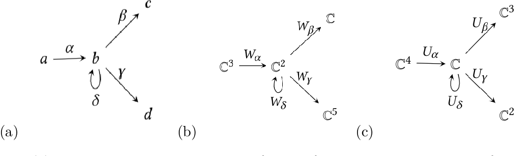 Figure 1 for The Representation Theory of Neural Networks