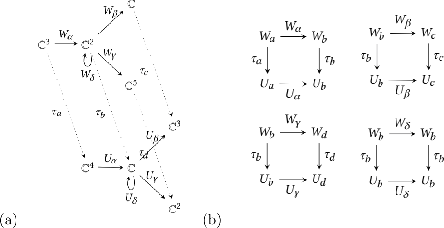Figure 2 for The Representation Theory of Neural Networks