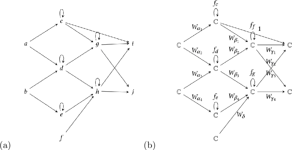 Figure 3 for The Representation Theory of Neural Networks