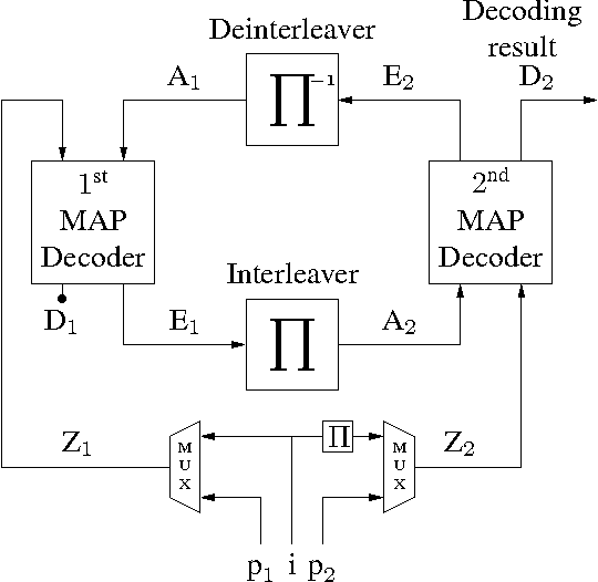 Figure 1: Iterative Decoder