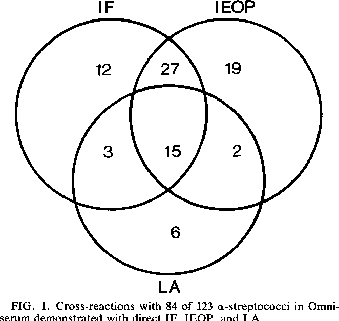 Cross Reactions Between Alpha Streptococci And Omniserum A