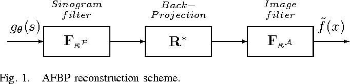 Figure 1 for Spatially-Adaptive Reconstruction in Computed Tomography Based on Statistical Learning