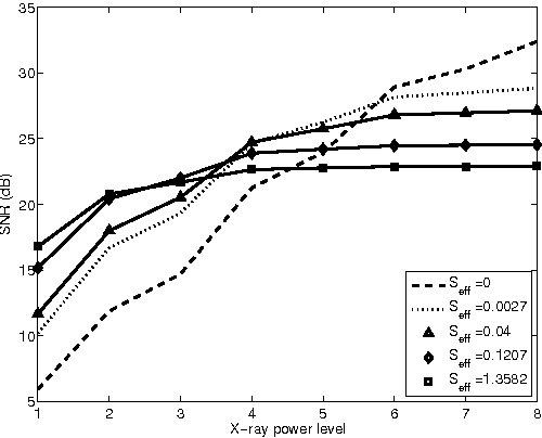Figure 2 for Spatially-Adaptive Reconstruction in Computed Tomography Based on Statistical Learning
