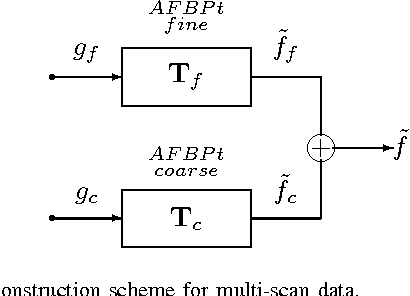 Figure 4 for Spatially-Adaptive Reconstruction in Computed Tomography Based on Statistical Learning