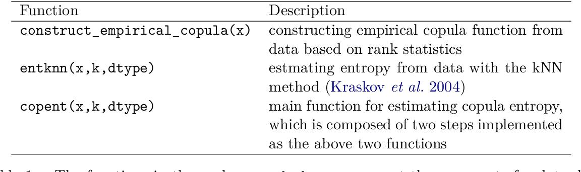 Figure 1 for copent: Estimating Copula Entropy in R