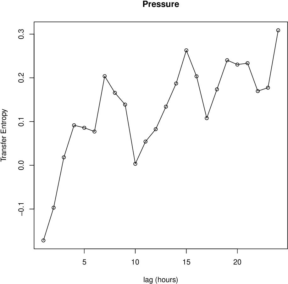 Figure 3 for copent: Estimating Copula Entropy in R