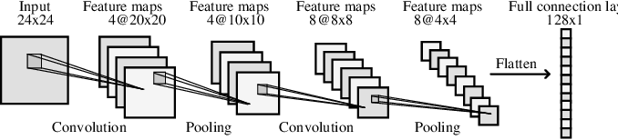 Figure 1 for Evolving Deep Convolutional Neural Networks for Image Classification