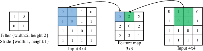 Figure 2 for Evolving Deep Convolutional Neural Networks for Image Classification