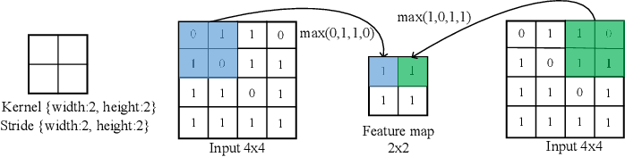 Figure 3 for Evolving Deep Convolutional Neural Networks for Image Classification