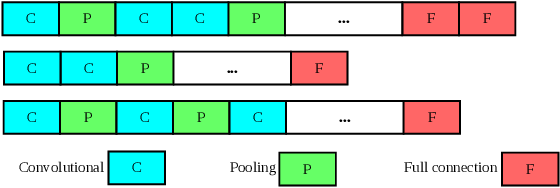 Figure 4 for Evolving Deep Convolutional Neural Networks for Image Classification