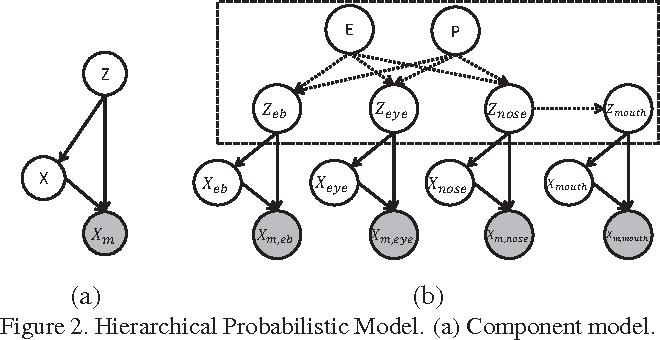 Figure 3 for A Hierarchical Probabilistic Model for Facial Feature Detection
