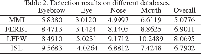 Figure 4 for A Hierarchical Probabilistic Model for Facial Feature Detection
