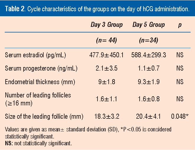 Table 2 from Effect of Initiation Day of Clomiphene Citrate
