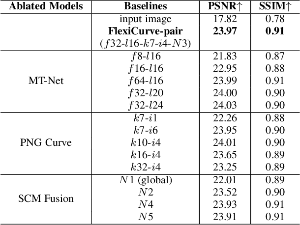 Figure 2 for Flexible Piecewise Curves Estimation for Photo Enhancement