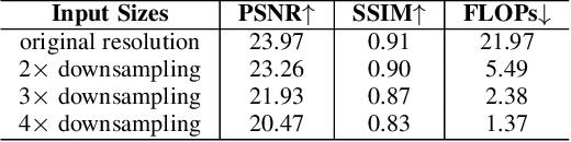Figure 4 for Flexible Piecewise Curves Estimation for Photo Enhancement