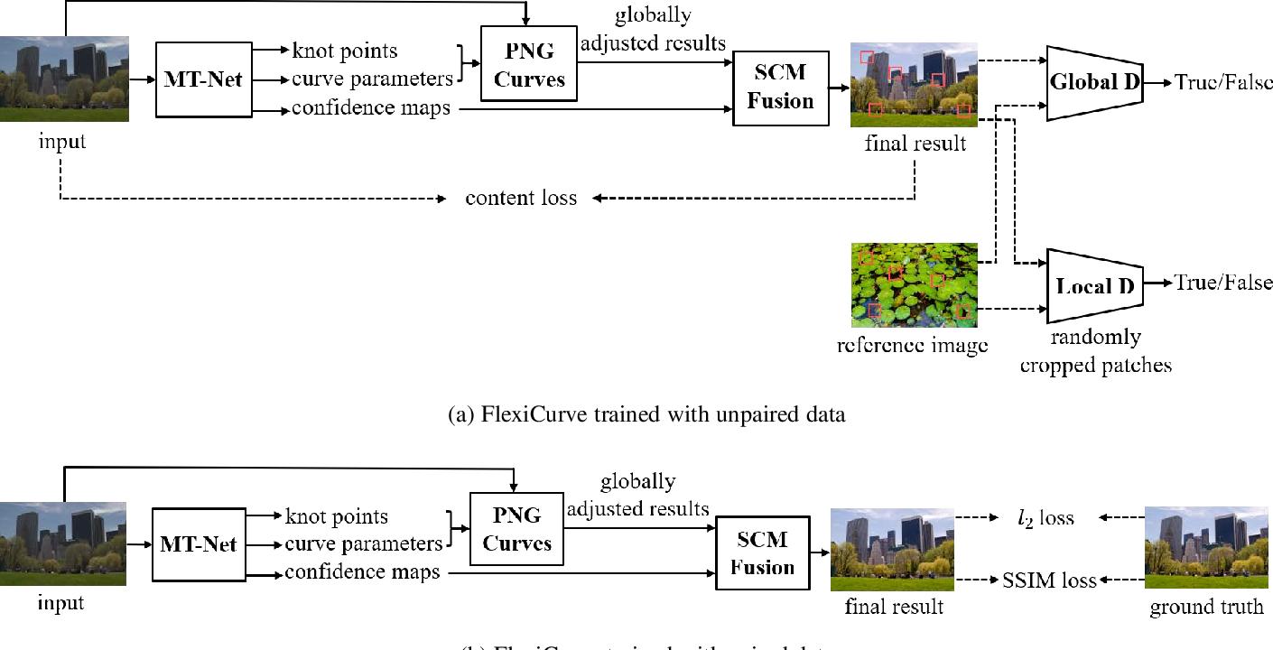 Figure 3 for Flexible Piecewise Curves Estimation for Photo Enhancement