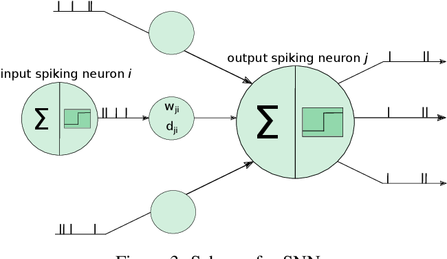 Figure 4 for Spiking Neural Networks and Online Learning: An Overview and Perspectives