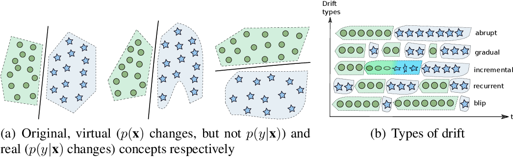 Figure 1 for Spiking Neural Networks and Online Learning: An Overview and Perspectives