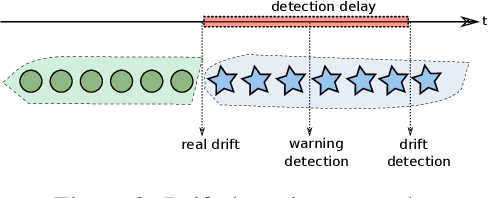 Figure 3 for Spiking Neural Networks and Online Learning: An Overview and Perspectives