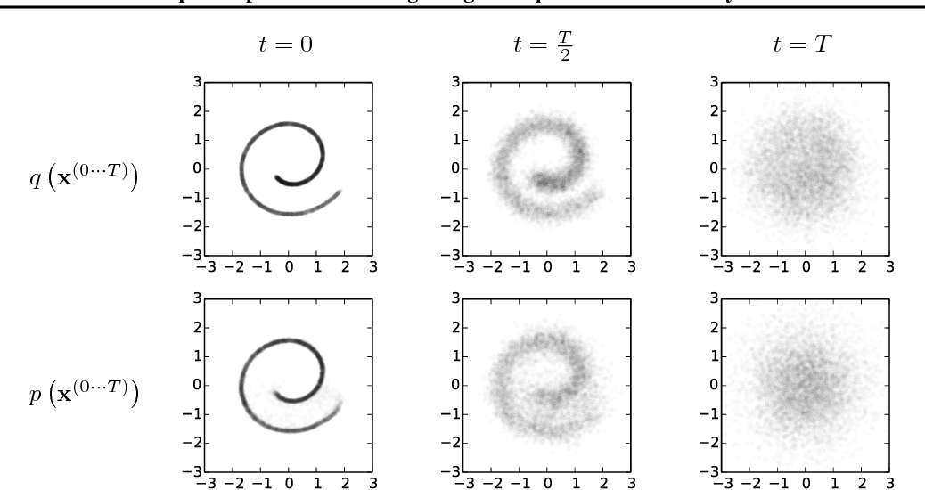 Figure 1 for Deep Unsupervised Learning using Nonequilibrium Thermodynamics
