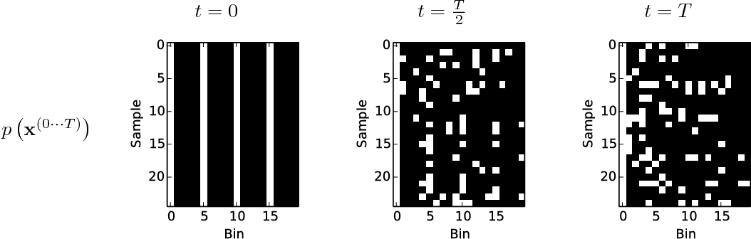 Figure 3 for Deep Unsupervised Learning using Nonequilibrium Thermodynamics