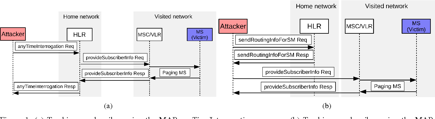 Better Protection of SS7 Networks with Machine Learning - Semantic