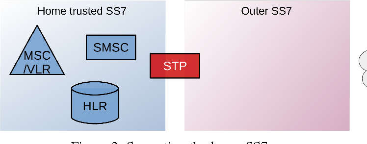 Ss7 Attack Software