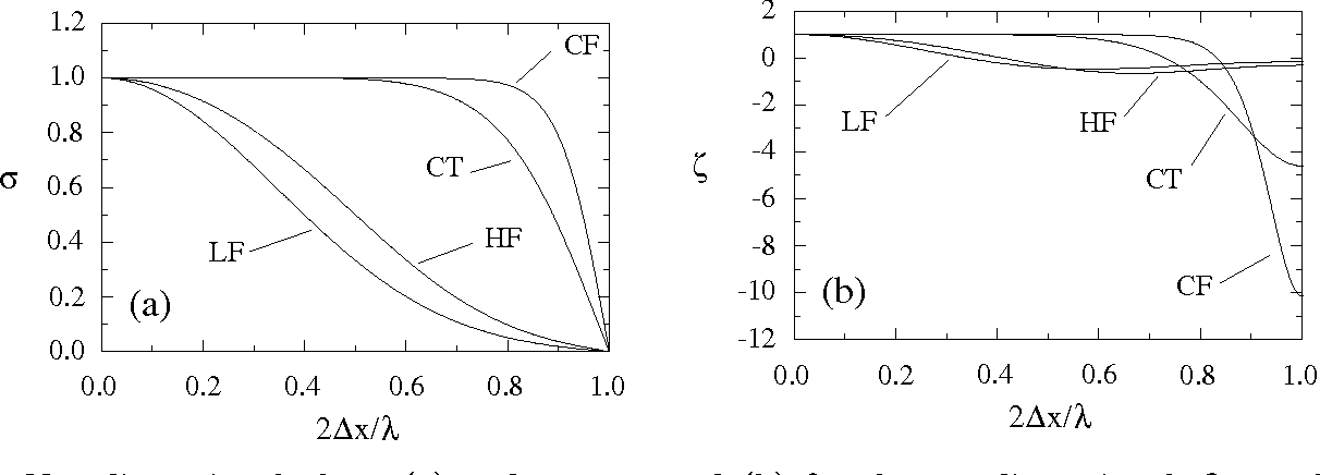 Figure 3 from The numerical performance of wavelets and reproducing