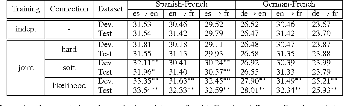 Figure 4 for Neural Machine Translation with Pivot Languages