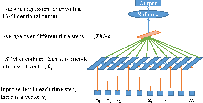 Figure 3 for Power Data Classification: A Hybrid of a Novel Local Time Warping and LSTM
