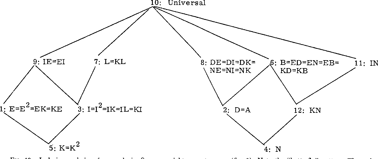 Social Structure From Multiple Networks 11 Role Structures 1
