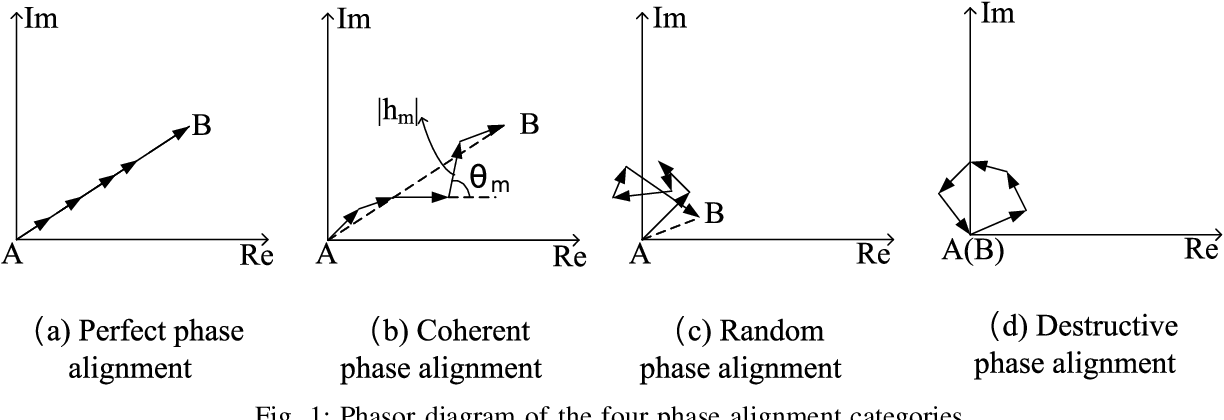 Figure 1 for Reconfigurable Intelligent Surface-assisted Networks: Phase Alignment Categories