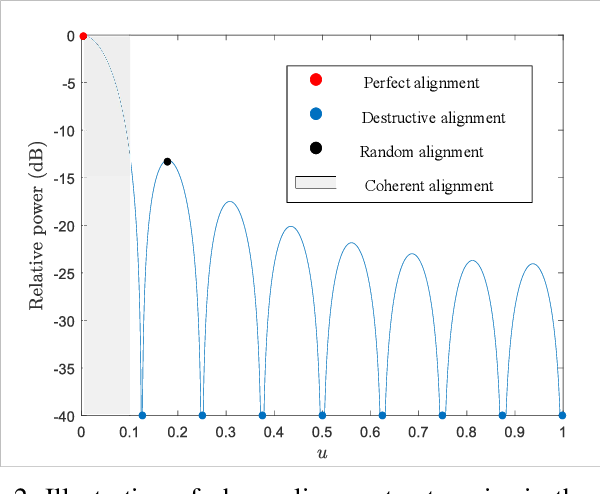 Figure 2 for Reconfigurable Intelligent Surface-assisted Networks: Phase Alignment Categories