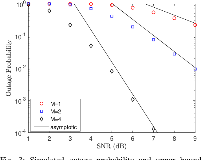 Figure 3 for Reconfigurable Intelligent Surface-assisted Networks: Phase Alignment Categories