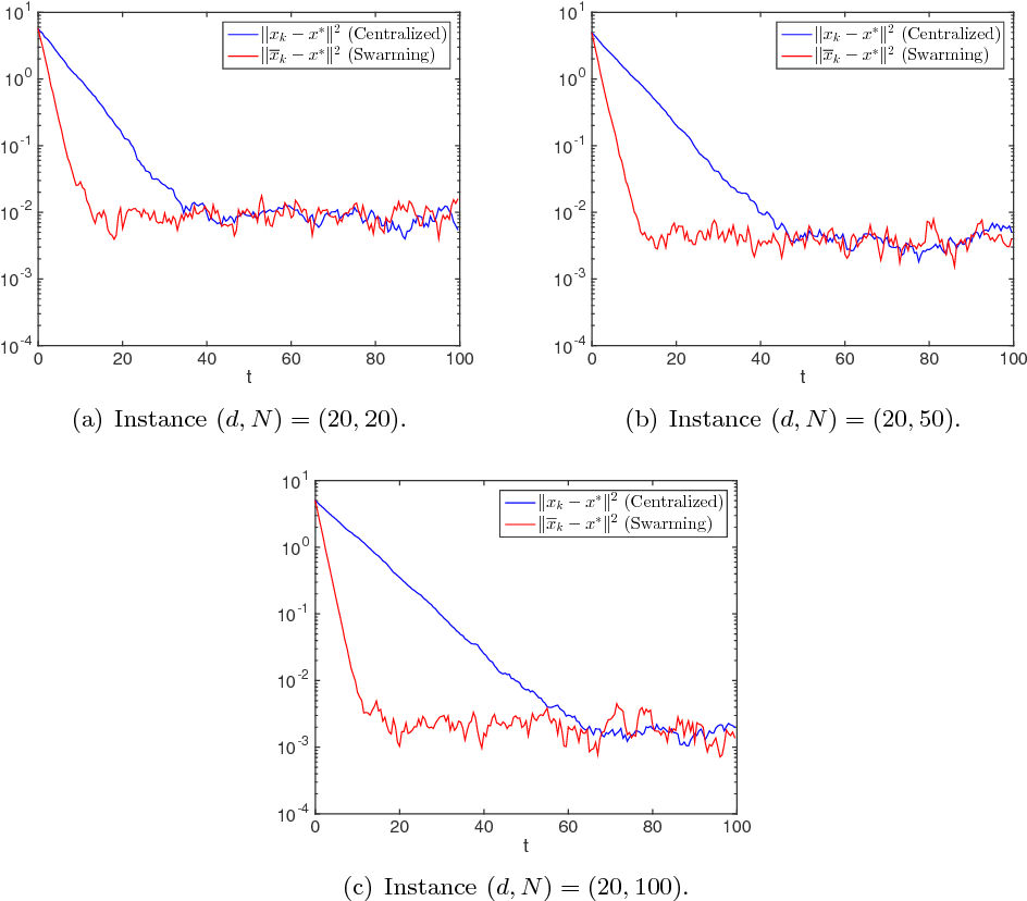 Figure 1 for Swarming for Faster Convergence in Stochastic Optimization