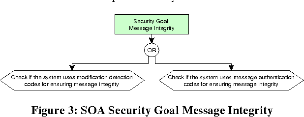 Indicator Based Architecture Level Security Evaluation In A Service